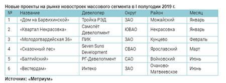 Новые проекты на рынке новостроек массового сегмента в I полугодии 2019