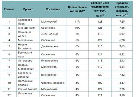 Самые продаваемые ЖК Новой Москвы в первом полугодии 2019 года