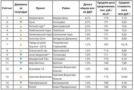 Самые продаваемые новостройки массового сегмента в Москве вIполугодии