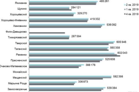 Средняя цена за кв. м в премиум-классе в разрезе районов, руб.