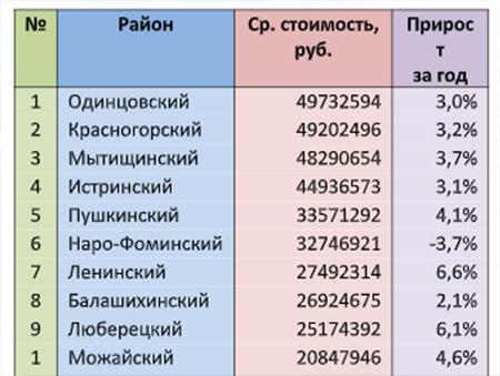 Средняя стоимость частных домов в Московской области по районам