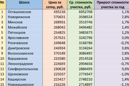 Средняя стоимость участков на разных направлениях Московской области