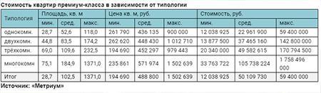 Стоимость квартир премиум-класса в зависимости от типологии