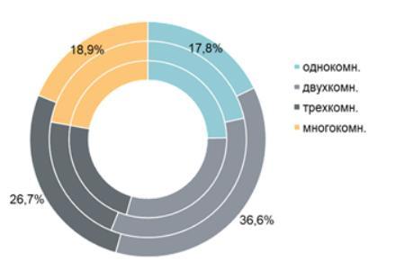 Структура предложения по типологии квартир