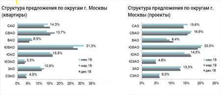 Структура предложения по округам г.Москвы