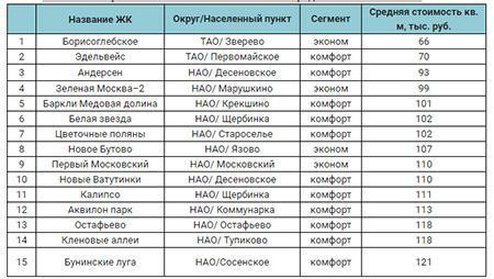 Топ-15 новостроек Новой Москвы с минимальной средней стоимостью кв. м