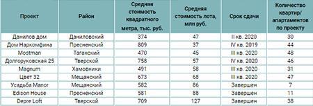9 клубных домов премиум-класса в Москве
