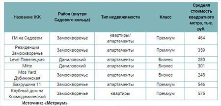 Какие новостройки есть в Павелецком деловом районе