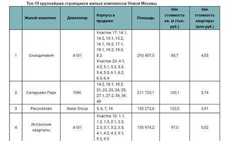 Топ-10 крупнейших строящихся жилых комплексов Новой Москвы
