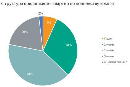Число студий в массовых московских новостройках достигло максимума