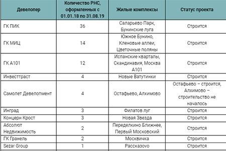 Девелоперы Новой Москвы, имеющие запас оформленных РНС