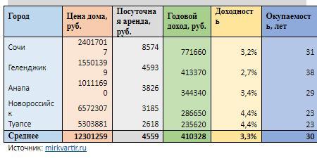 Доходность и окупаемость домов, сдаваемых посуточно, в Краснодарском крае