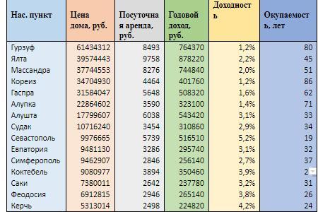 Доходность и окупаемость домов, сдаваемых посуточно, в Крыму