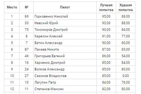 Горковенко выиграл квалификацию финального этапа РДС Юг!
