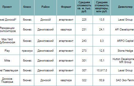 Какие новостройки можно купить на престижном юге Москвы?