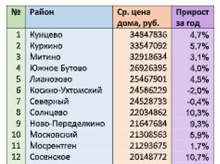 рейтинг районов большой москвы
