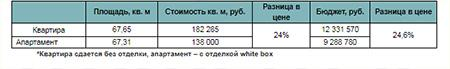 Пример стоимости квартир и апартаментов в ЖК «Любовь и Голуби»*