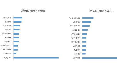 ТОП-10 имён среди вкладчиков в 2019 году