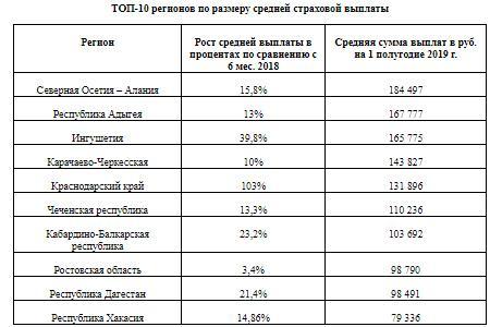 ТОП-10 регионов по размеру средней страховой выплаты