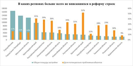 В реформу долевого строительства не вписались 24% жилищных проектов