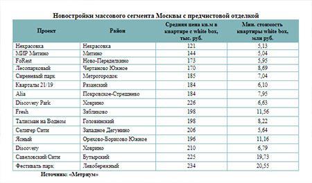 Новостройки массового сегмента Москвы с предчистовой отделкой