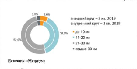 Распределение объема предложения по удаленности от МКАД (домовладения)