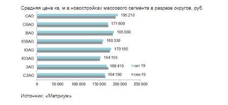 Средняя цена кв. м в новостройках массового сегмента в разрезе округов