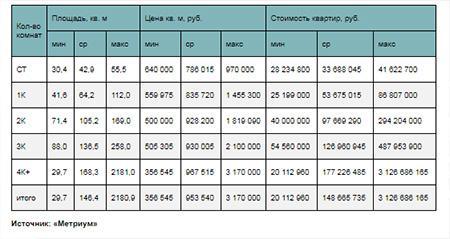 Стоимость лотов элитного класса в зависимости от типологии в III квартале 2019 г.