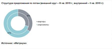 Структура предложения по лотам (внешний круг – III кв. 2019