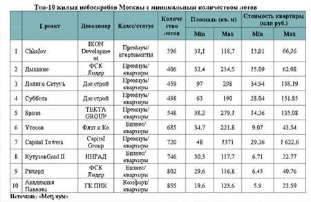 Топ-10 жилых небоскребов Москвы с минимальным количеством лотов