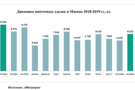 динамик ипотечных сделок Москва