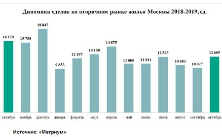 динамик сделок на вторичном рынке Москва
