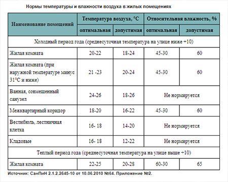 Нормы температуры и влажности воздуха в жилых помещениях