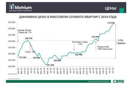 Рекордный рост цен на массовые новостройки Москвы
