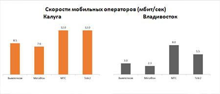 Скорости мобильных операторов (мбит/сек) Калуга Владивосток