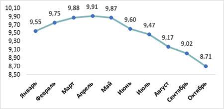 Средневзвешенная ставка по ипотеке на первичном рынке Москвы