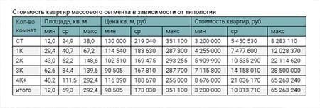 Стоимость квартир массового сегмента в зависимости от типологии