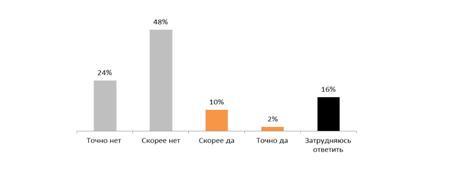 Является ли скорость доступа в Интернет самым важным фактором при выборе оператора сотовой сети