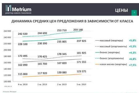динамика средних цен на массовые новостройки Москвы