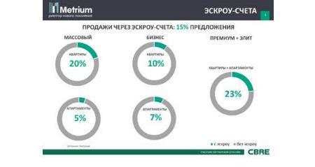 продажи на ипотечном рынке