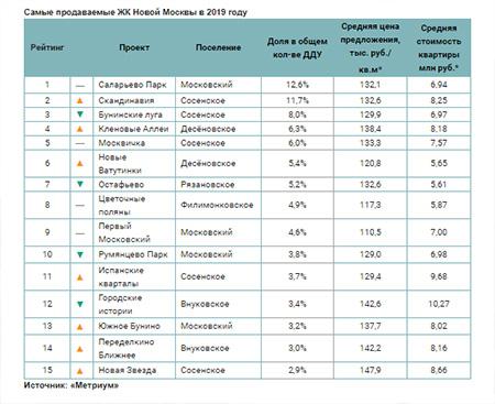 Самые продаваемые ЖК Новой Москвы в 2019 году
