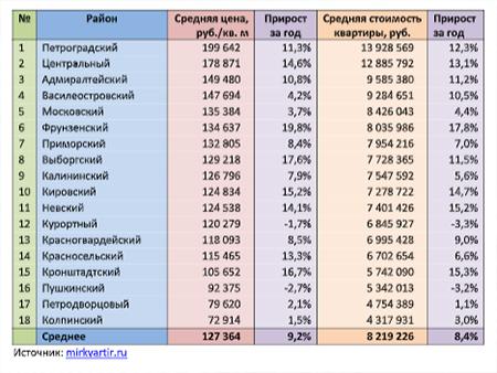 Средние цены на квартиры в различных районах Санкт-Петербурга