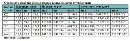 Стоимость квартир бизнес-класса в зависимости от типологии