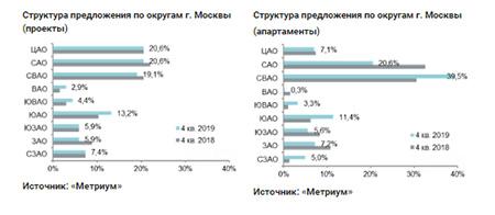 Структура предложения по округам г. Москвы