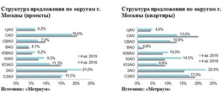 Структура предложения по округам г. Москвы (проекты)