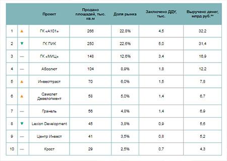 Топ девелоперов по продажам новостроек в Новой Москве в 2019 году