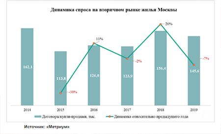 динамика спроса на ипотеку в москве