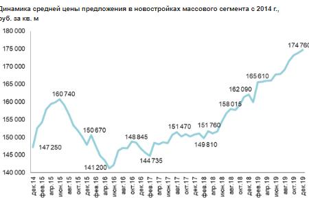 Динамика средней цены предложения в новостройках массового сегмента с 2014 г.,  руб. за кв. м