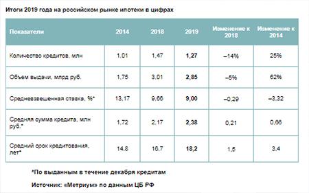 Итоги 2019 года на российском рынке ипотеки в цифрах
