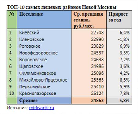 ТОП-10 самых дешевых районов Новой Москвы